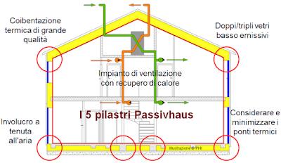 bioedilizia casa passiva funzionamento risparmio energetico