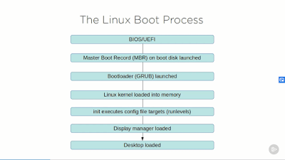 Best Pluralsight Courses to learn Linux in depth