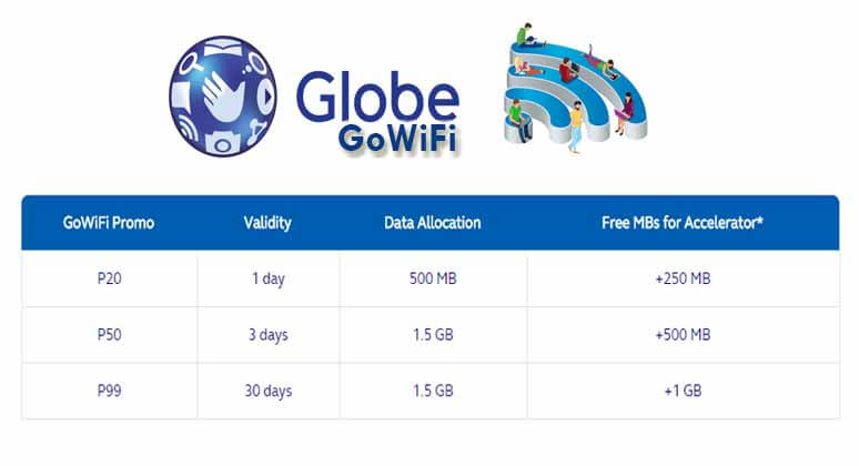 Globe gowifi promo with free wifi internet access per for Globe tattoo internet load
