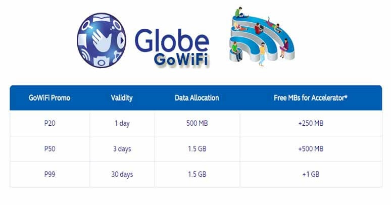 Globe GoWiFi Promo – with FREE Wifi Internet Access Per ...