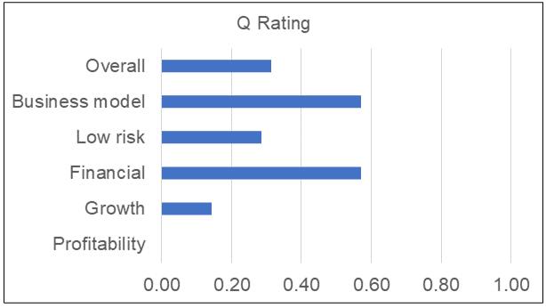 White Horse Q Rating