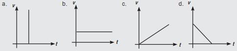 Grafik hubungan antara kecepatan v dan waktu t pada gerak lurus diperlambat beraturan