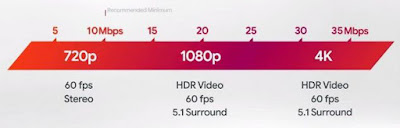 Google Stadia,Internet Speed Test Tool