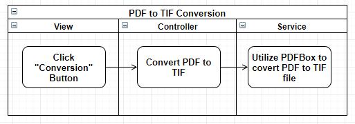 albert's blog: [PDFBox] Warning: You did not close a PDF