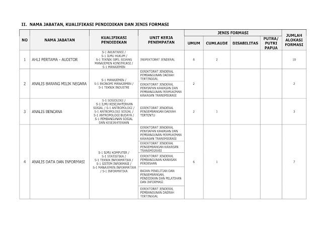 Penerimaan CPNS Kementerian Desa, Pembangunan Daerah Tertinggal, Dan Transmigrasi Tahun Anggaran 2019