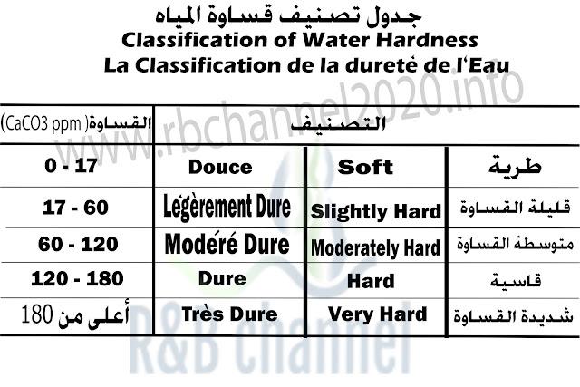 جدول تصنيف قساوة الماء