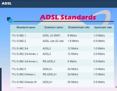 تحديد سرعة النت من الراوتر بواسطة التحكم في ADSL Modulation