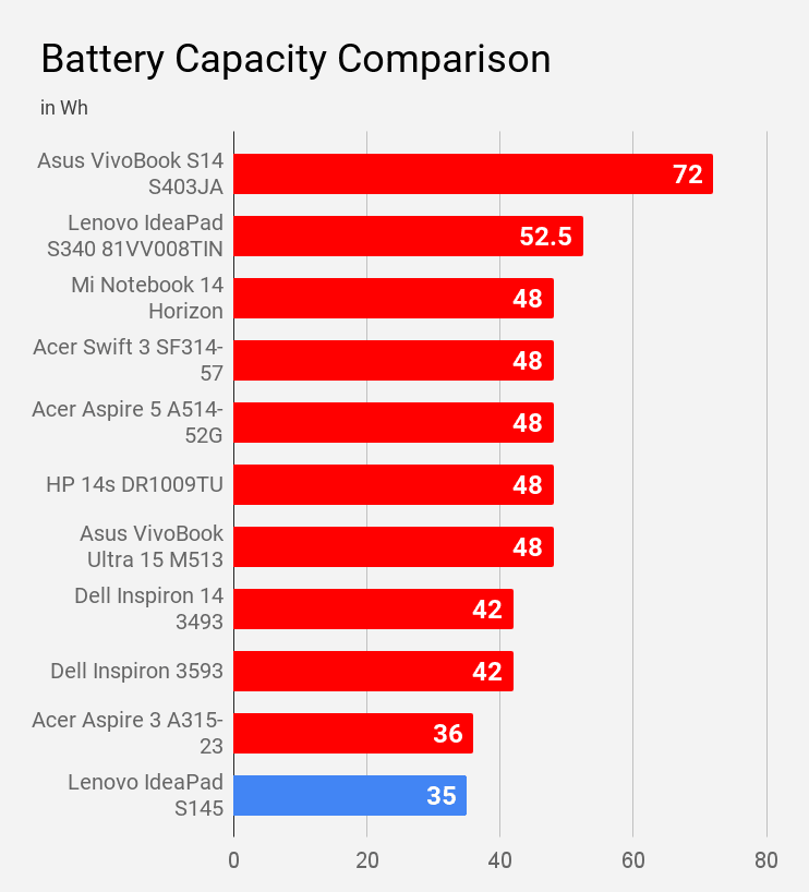Battery capacity of Lenovo IdeaPad S145 compared with other laptops under Rs 60K price.