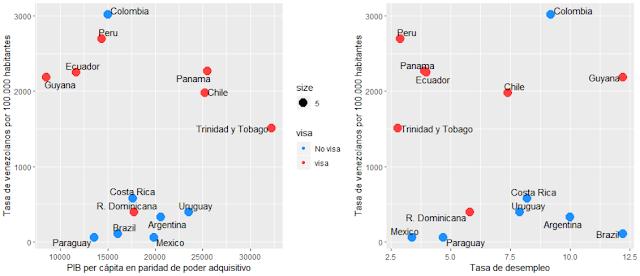 Relación cantidad de venezolanos, pib ppa, desempleo y exigencia de visa