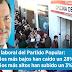 El salario mínimo subirá de 707 euros a 850 euros en 2020