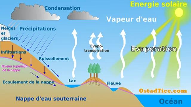 Le cycle de l'eau sur Terre