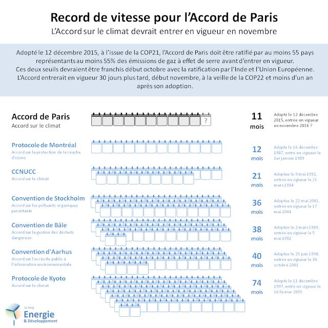Un an après la COP21, l'Accord de Paris sur le climat entre-t-il en vigueur assez rapidement ?