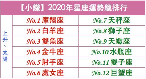 年 運勢 2020 獅子座