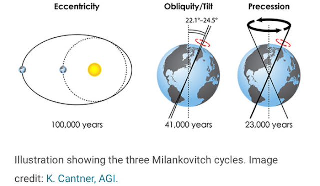 Illustration showing three Millankovitch cycles (Source: K. Cantner, AGI)