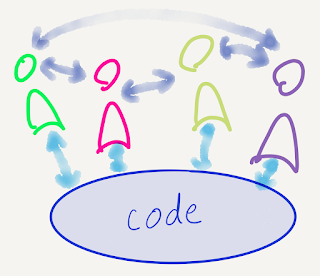a blob of code and several people, with two-way arrows between the code and the people and the people