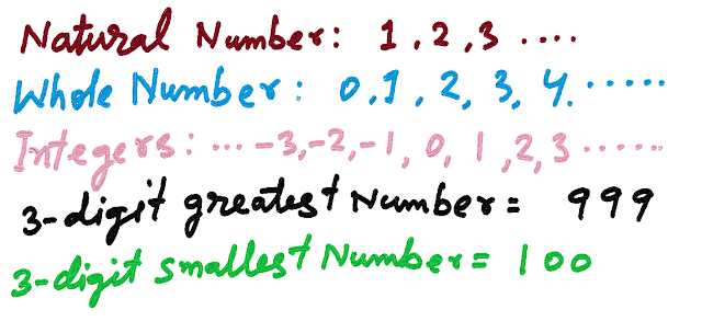 Common sum with number System for class 8