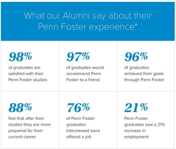 penn foster student portal