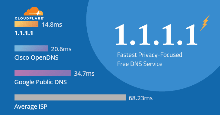 How to Make Your Internet Faster with Privacy-Focused 1.1.1.1 DNS Service