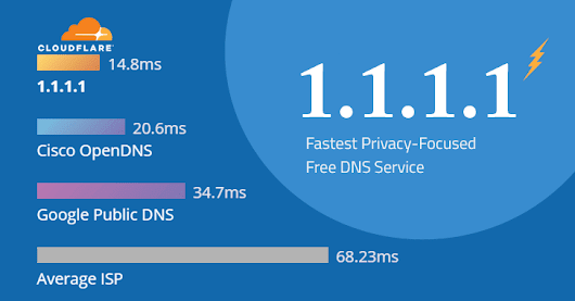 How to Make Your Internet Faster with Privacy-Focused 1.1.1.1 DNS Service 2018