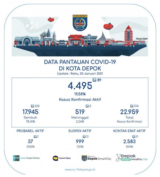 Pasien Sembuh Covid-19 di Depok Capai 17.945 Orang