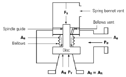 COAL BASED THERMAL POWER PLANTS: Types of Safety Valves