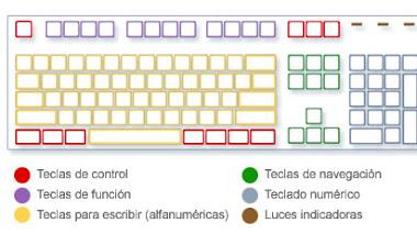 El teclado y funciones de las teclas