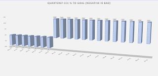 3D % bar chart