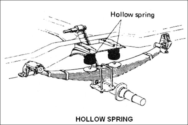 Untuk menjamin rasa kenyamanan dalam berkendara maka pada mobil dipasanglah sistem suspen Fungsi Pegas Daun ( Leaf Spring ) Pada Mobil