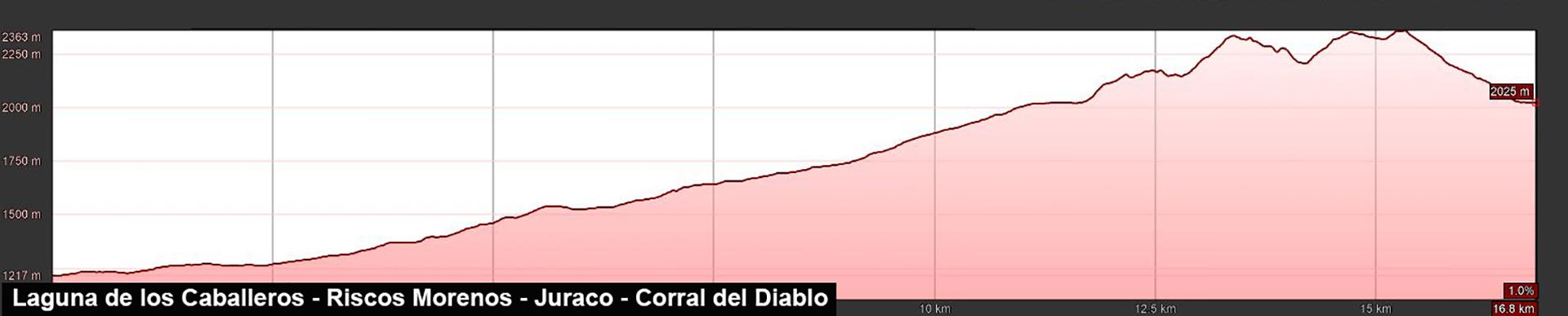 Perfil de ruta a la laguna de los Caballeros, Riscos Morenos, Juraco y Corral del Diablo
