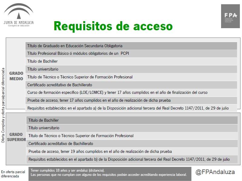 Jarajoven Acceso De Los Ciclos De Grado Medio A Los De