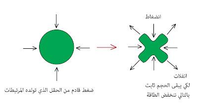 مبدأ انحفاظ الطاقة