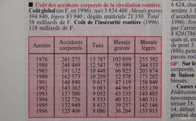 Quid 1998, Statistiques nombre de tués et bléssés sur les routes