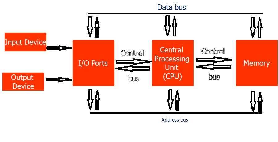 Sistem    Komputer    dan    Diagram    Blok    Komputer      smk3tpisiswa