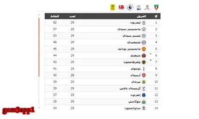 اضافة جدول ترتيب الدوريات الاوروبية لموقعك,european-leagues-ranking-table,European Leagues ranking table,جدول ترتيب الفرق,ترتيب الدوريات,اضافة جدول الدوري للموقع