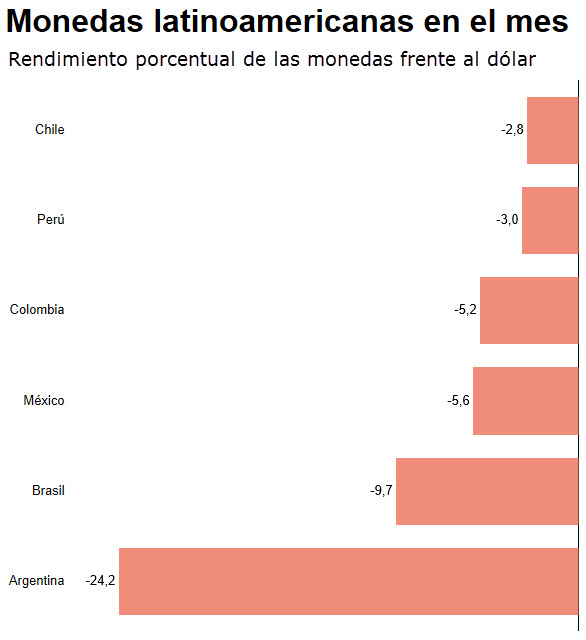 Rendimiento Dólar Monedas América Latina