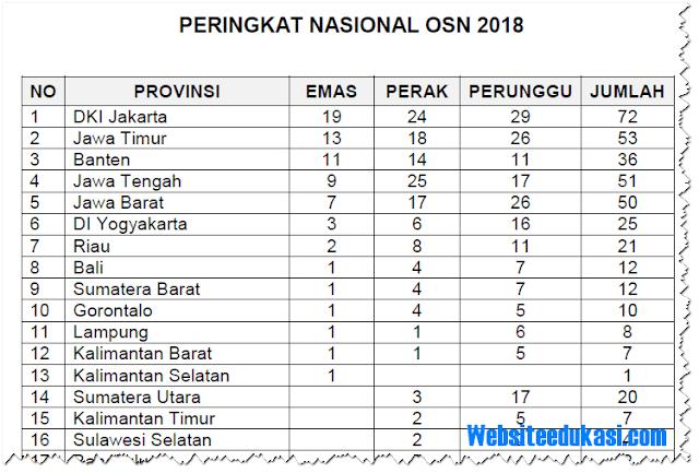 Daftar Peraih Medali OSN Tahun 2018