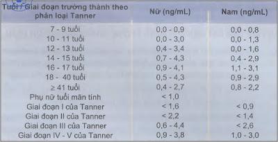 bảng giới hạnh bình thường đối với nồng độ androstenedion huyết thanh
