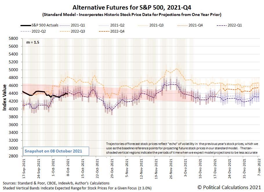 Alternative Futures - S&P 500 - 2021Q3 - Standard Model (m=-2.5 from 16 June 2021) - Snapshot on 8 Oct 2021