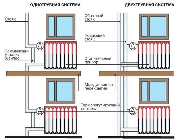 Услуги сантехника в Москве и Московской области