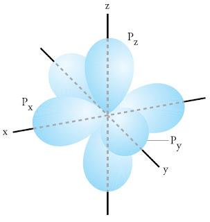 Bentuk orbital ditentukan oleh subkulit dari elektron atau ditentukan bilangan kuantum az Orientasi dan Bentuk Orbital s p d f, Elektron, Bilangan Kuantum, Atom