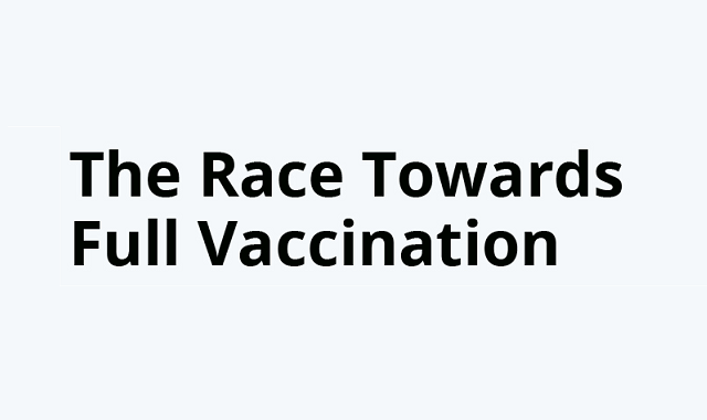 Country-wise population fully vaccinated against the Covid-19