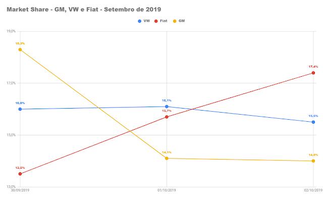 Os carros mais vendidos do Brasil em outubro de 2019
