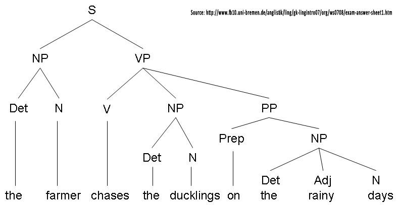 Lista Rani  Introduction To Linguistics