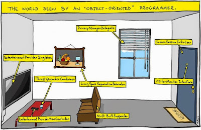 Is Java a Pure Object Oriented Programming Language?