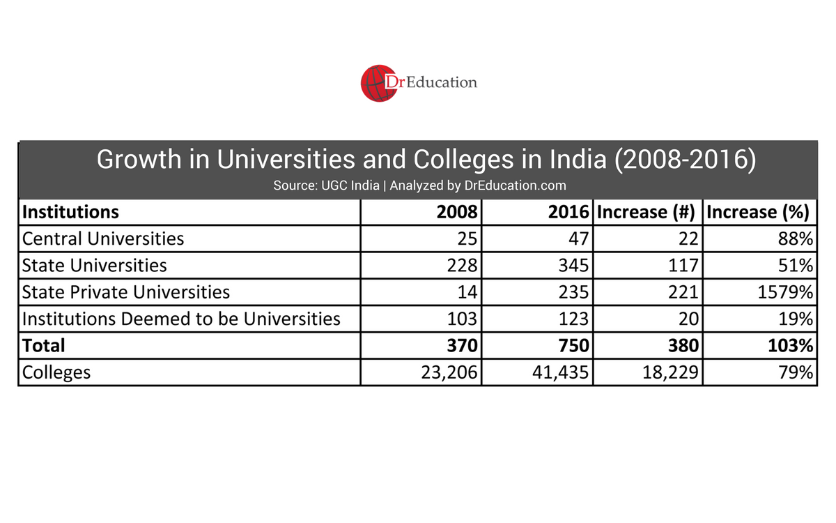 statistics and data on different types of public and private universities in India