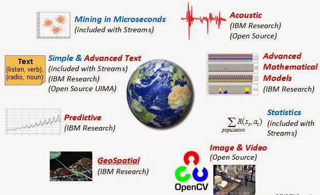 Stream Computing for Real-time Analytics: Overview