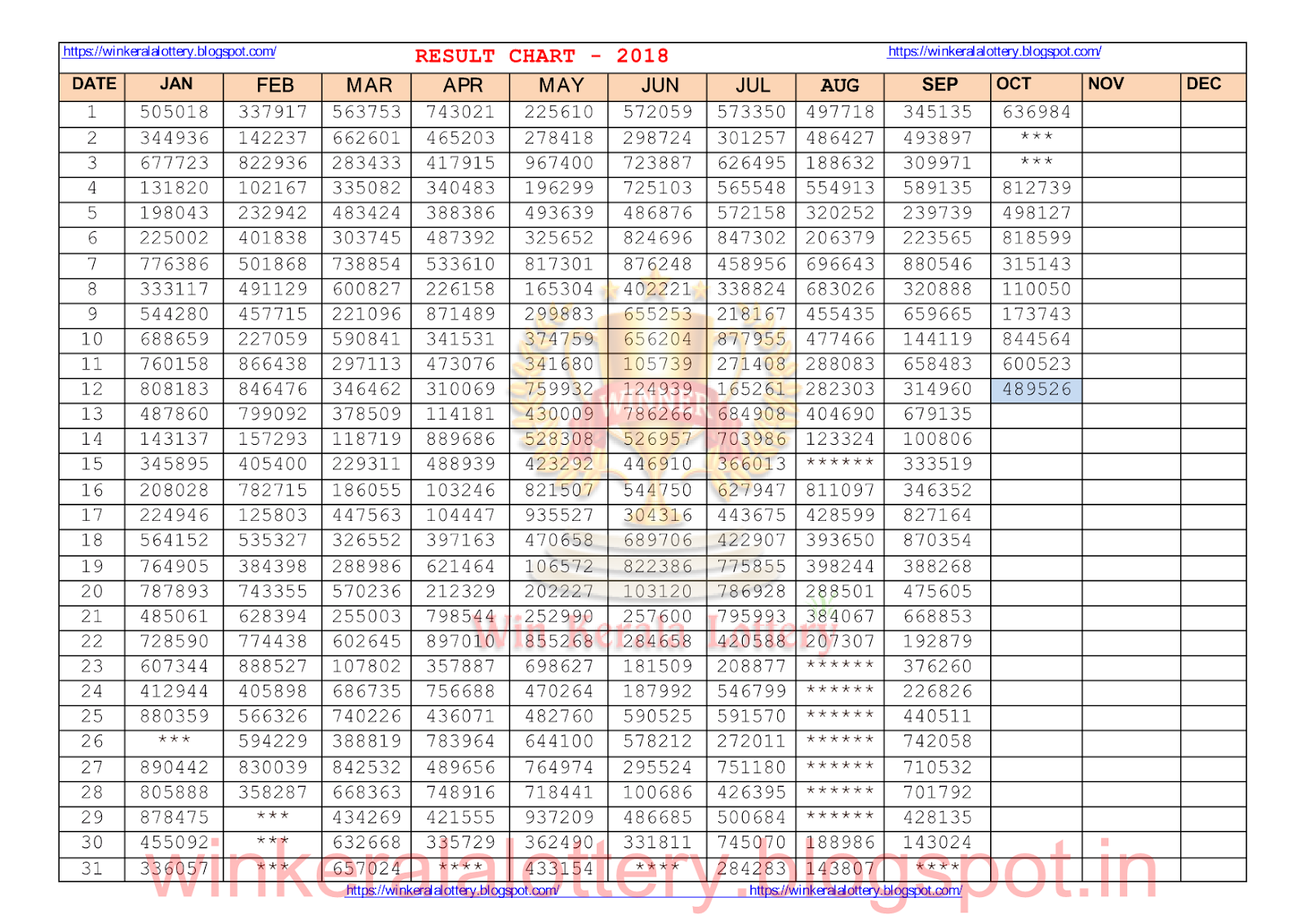Result Chat 12-10-2018 Updated - Kerala Lottery Result and Guessing
