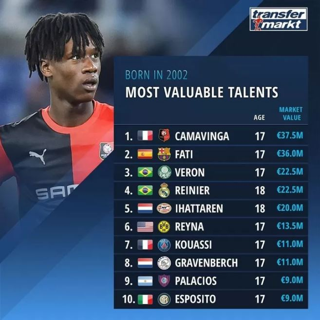 Camavinga the most valuable talent born in 2002, Fati follows, Reinier 4th