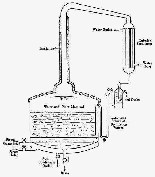 Still for water distillation