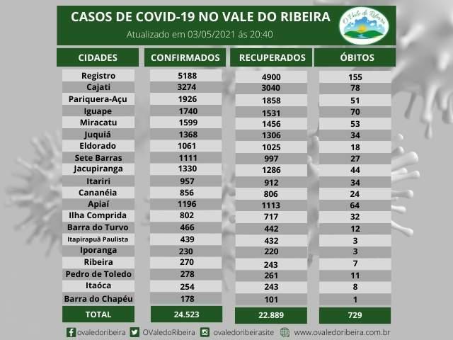 Vale do Ribeira soma 24.523 casos positivos, 22.889 recuperados e 729 mortes do Coronavírus - Covid-19